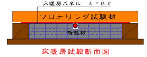 無垢杉床フローリング床暖房試験(低温式)断面図